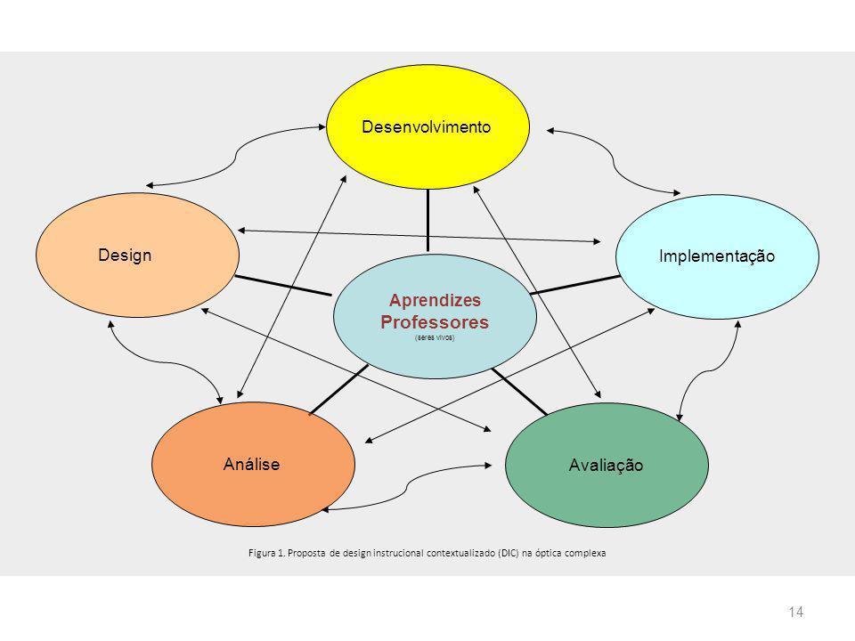 14 Design Análise Avaliação Implementação Desenvolvimento Aprendizes Professores (seres vivos) Figura 1. Proposta de design instrucional contextualiza
