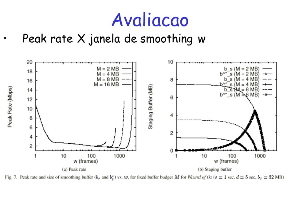 Avaliacao Peak rate X janela de smoothing w