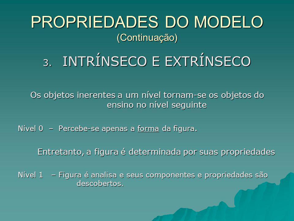 PROPRIEDADES DO MODELO (Continuação) 3. INTRÍNSECO E EXTRÍNSECO Os objetos inerentes a um nível tornam-se os objetos do ensino no nível seguinte Nível