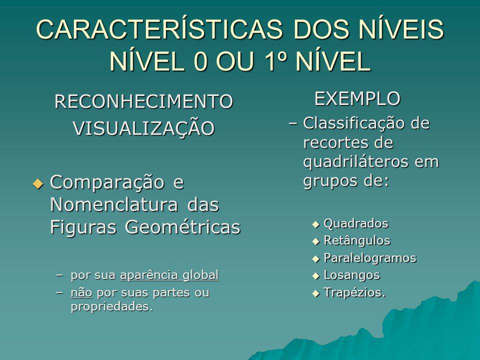 CARACTERÍSTICAS DOS NÍVEIS NÍVEL 0 OU 1º NÍVEL RECONHECIMENTOVISUALIZAÇÃO Comparação e Nomenclatura das Figuras Geométricas Comparação e Nomenclatura