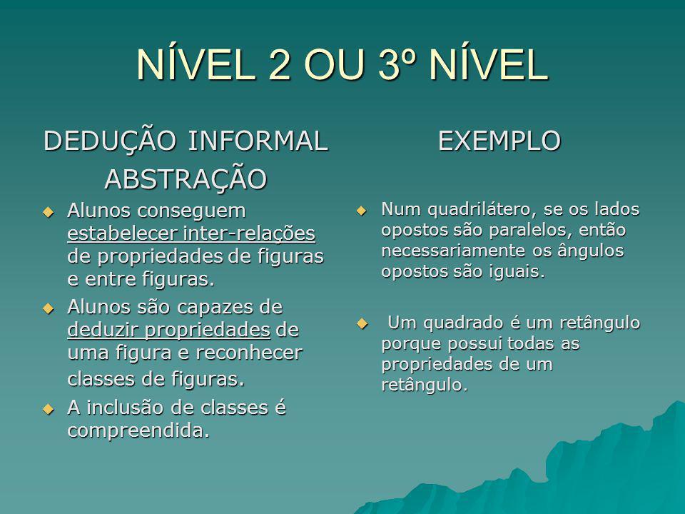 NÍVEL 2 OU 3º NÍVEL DEDUÇÃO INFORMAL ABSTRAÇÃO Alunos conseguem estabelecer inter-relações de propriedades de figuras e entre figuras. Alunos consegue