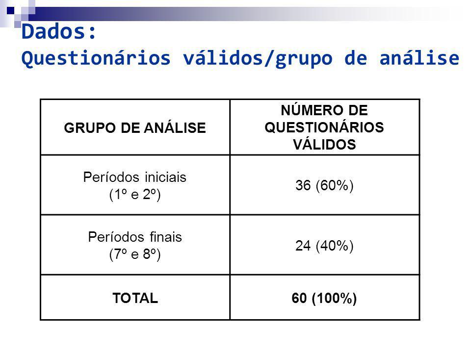 Dados: Questionários válidos/grupo de análise GRUPO DE ANÁLISE NÚMERO DE QUESTIONÁRIOS VÁLIDOS Períodos iniciais (1º e 2º) 36 (60%) Períodos finais (7