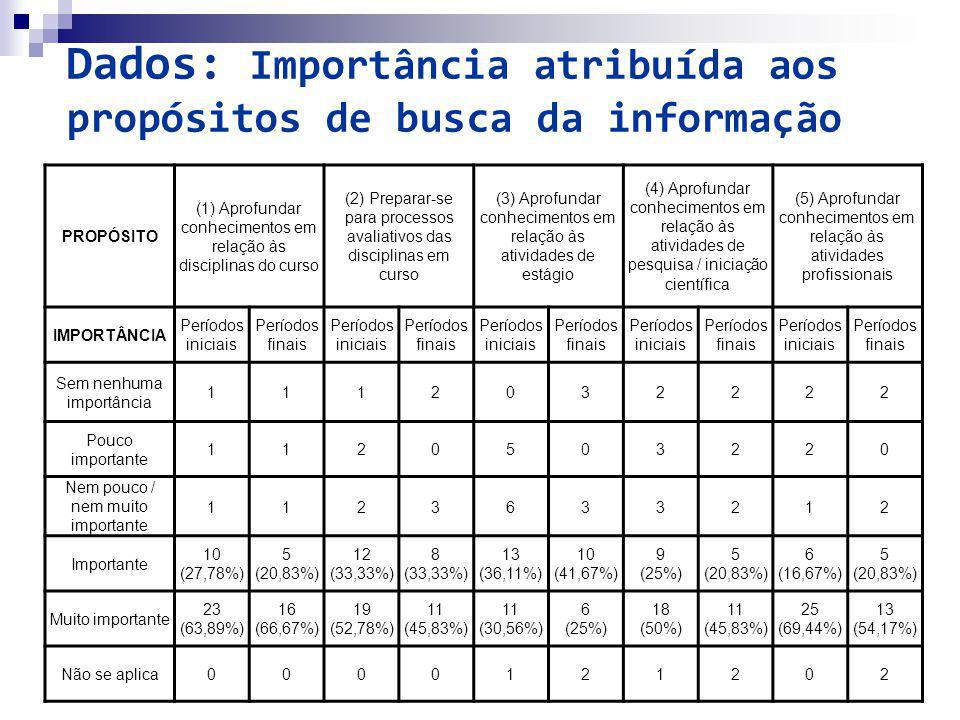Dados: Importância atribuída aos propósitos de busca da informação PROPÓSITO (1) Aprofundar conhecimentos em relação às disciplinas do curso (2) Prepa
