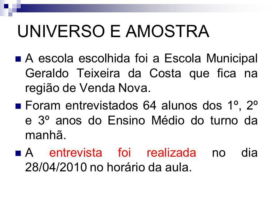 UNIVERSO E AMOSTRA A escola escolhida foi a Escola Municipal Geraldo Teixeira da Costa que fica na região de Venda Nova. Foram entrevistados 64 alunos