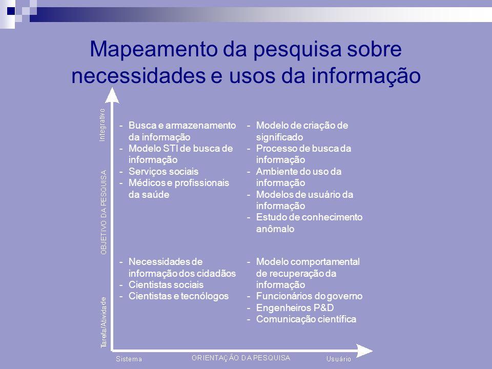 -Busca e armazenamento da informação -Modelo STI de busca de informação -Serviços sociais -Médicos e profissionais da saúde -Modelo de criação de sign
