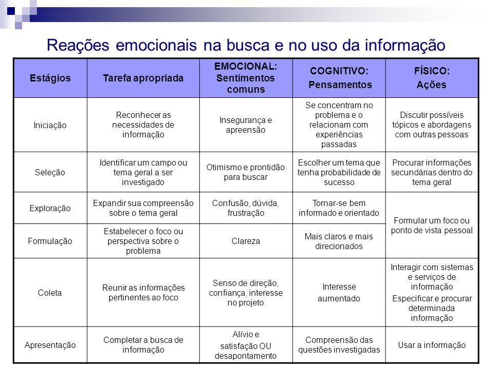 EstágiosTarefa apropriada EMOCIONAL: Sentimentos comuns COGNITIVO: Pensamentos FÍSICO: Ações Iniciação Reconhecer as necessidades de informação Insegu