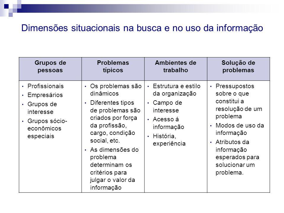 Grupos de pessoas Problemas típicos Ambientes de trabalho Solução de problemas Profissionais Empresários Grupos de interesse Grupos sócio- econômicos