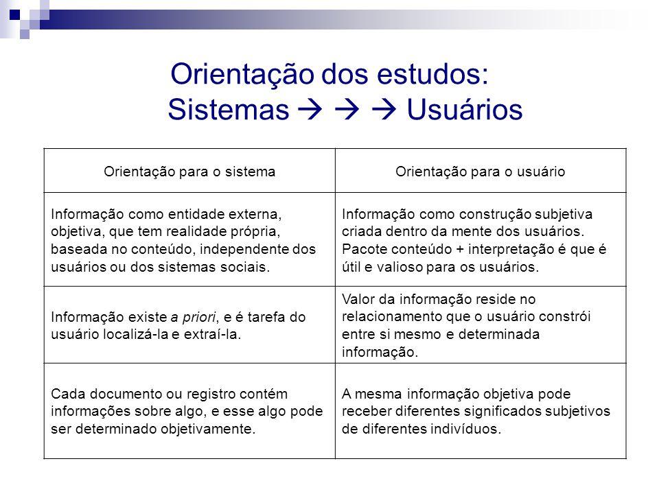 Orientação dos estudos: Sistemas Usuários Orientação para o sistemaOrientação para o usuário Informação como entidade externa, objetiva, que tem reali
