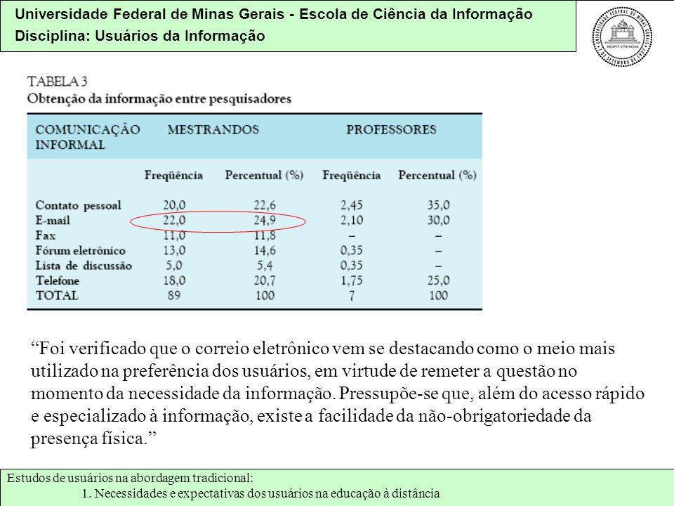 Universidade Federal de Minas Gerais - Escola de Ciência da Informação Disciplina: Usuários da Informação Foi verificado que o correio eletrônico vem