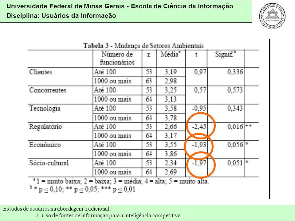 Universidade Federal de Minas Gerais - Escola de Ciência da Informação Disciplina: Usuários da Informação Estudos de usuários na abordagem tradicional