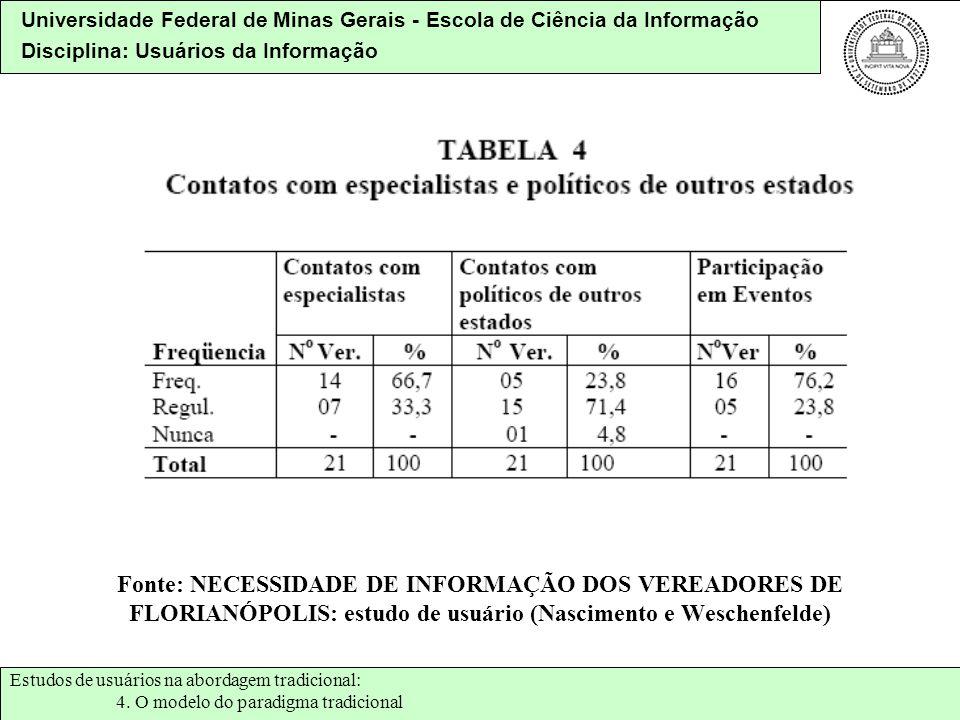 Universidade Federal de Minas Gerais - Escola de Ciência da Informação Disciplina: Usuários da Informação Fonte: NECESSIDADE DE INFORMAÇÃO DOS VEREADO