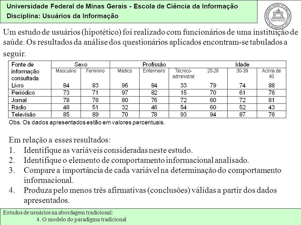 Universidade Federal de Minas Gerais - Escola de Ciência da Informação Disciplina: Usuários da Informação Um estudo de usuários (hipotético) foi reali