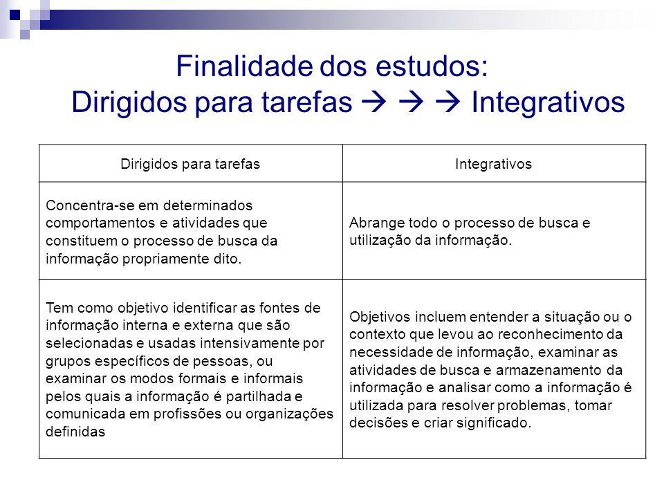 Finalidade dos estudos: Dirigidos para tarefas Integrativos Dirigidos para tarefasIntegrativos Concentra-se em determinados comportamentos e atividade