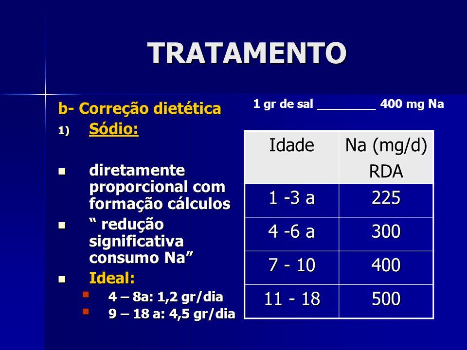 TRATAMENTO b- Correção dietética 1) Sódio: diretamente proporcional com formação cálculos diretamente proporcional com formação cálculos redução signi