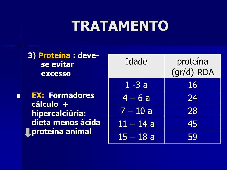 TRATAMENTO 3) Proteína : deve- se evitar excesso EX: Formadores cálculo + hipercalciúria: dieta menos ácida proteína animal EX: Formadores cálculo + hipercalciúria: dieta menos ácida proteína animal Idade proteína (gr/d) RDA 1 -3 a 16 4 – 6 a 24 7 – 10 a 28 11 – 14 a 45 15 – 18 a 59