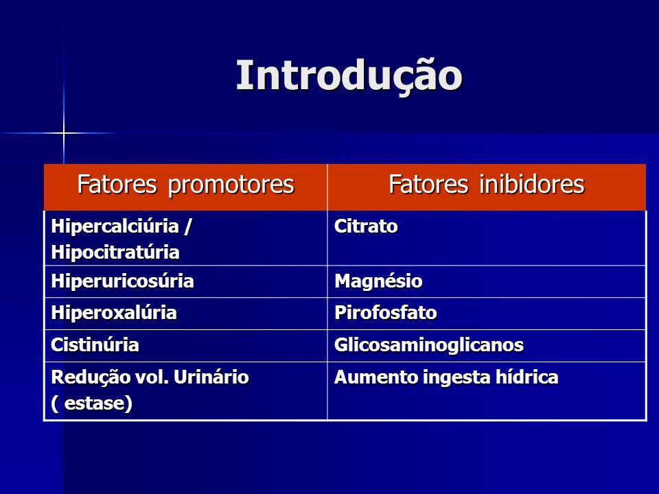 Introdução Fatores promotores Fatores inibidores Hipercalciúria / HipocitratúriaCitrato HiperuricosúriaMagnésio HiperoxalúriaPirofosfato CistinúriaGli