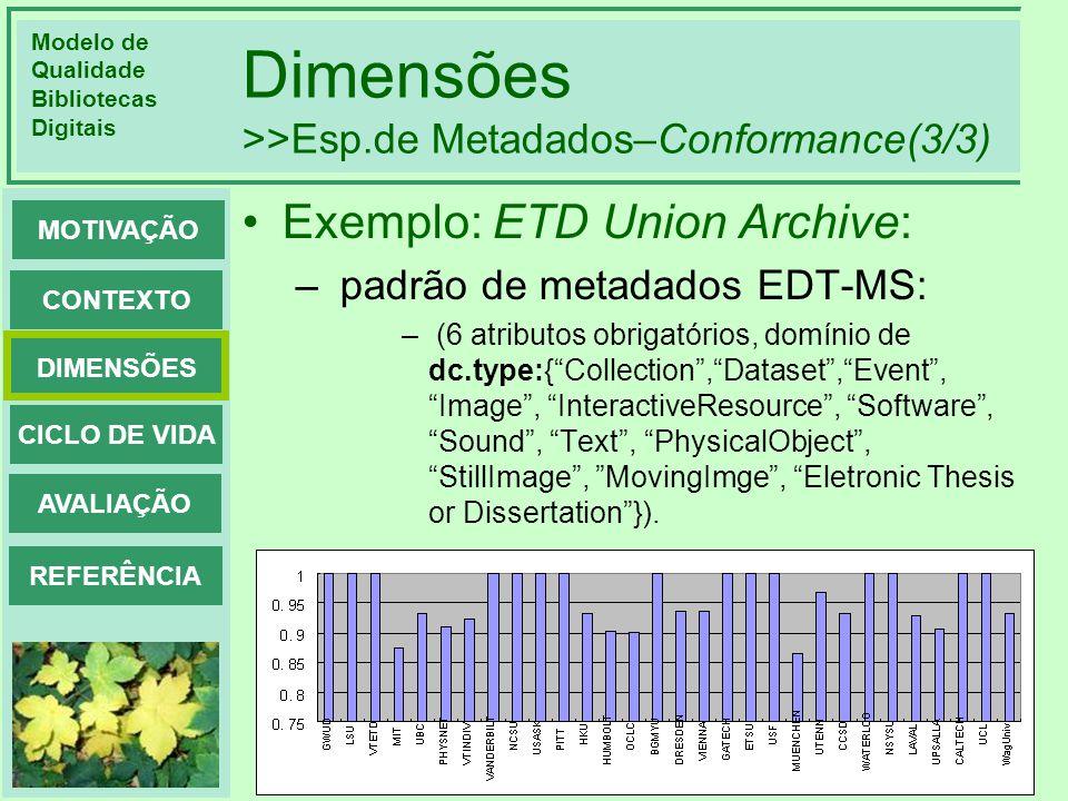Modelo de Qualidade Bibliotecas Digitais DIMENSÕES CONTEXTO MOTIVAÇÃO CICLO DE VIDA AVALIAÇÃO REFERÊNCIA Dimensões >>Esp.de Metadados–Conformance(3/3)