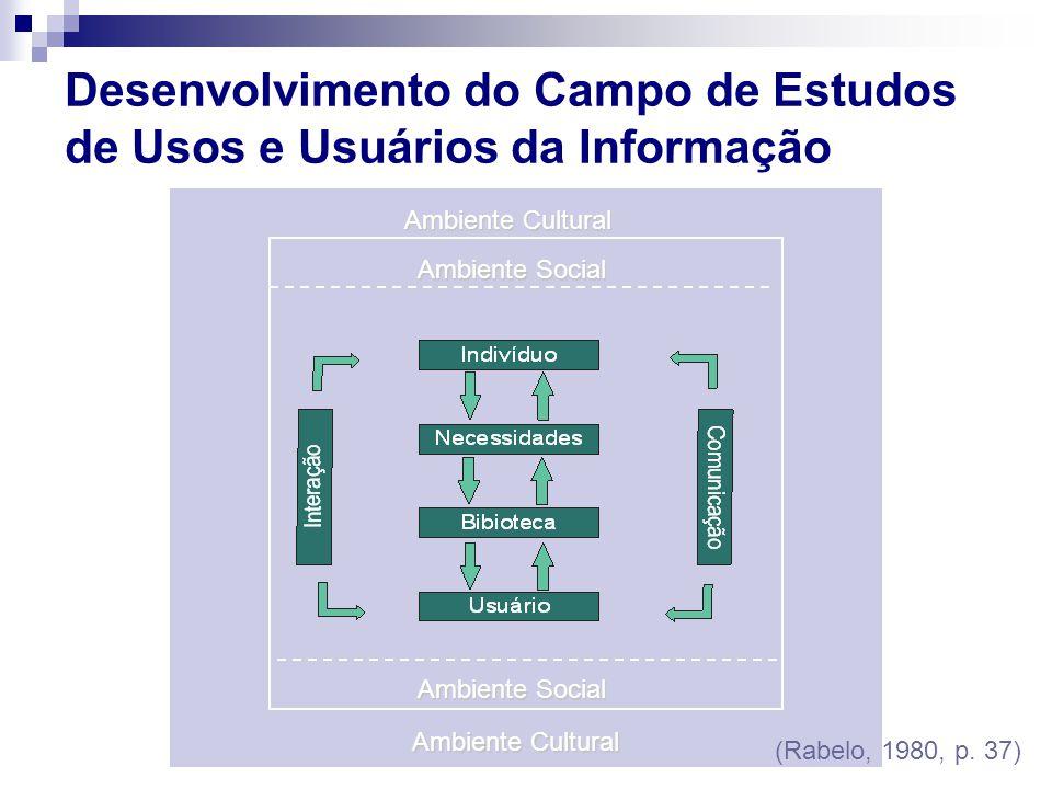 Ambiente Cultural Ambiente Social Ambiente Social Desenvolvimento do Campo de Estudos de Usos e Usuários da Informação (Rabelo, 1980, p. 37)