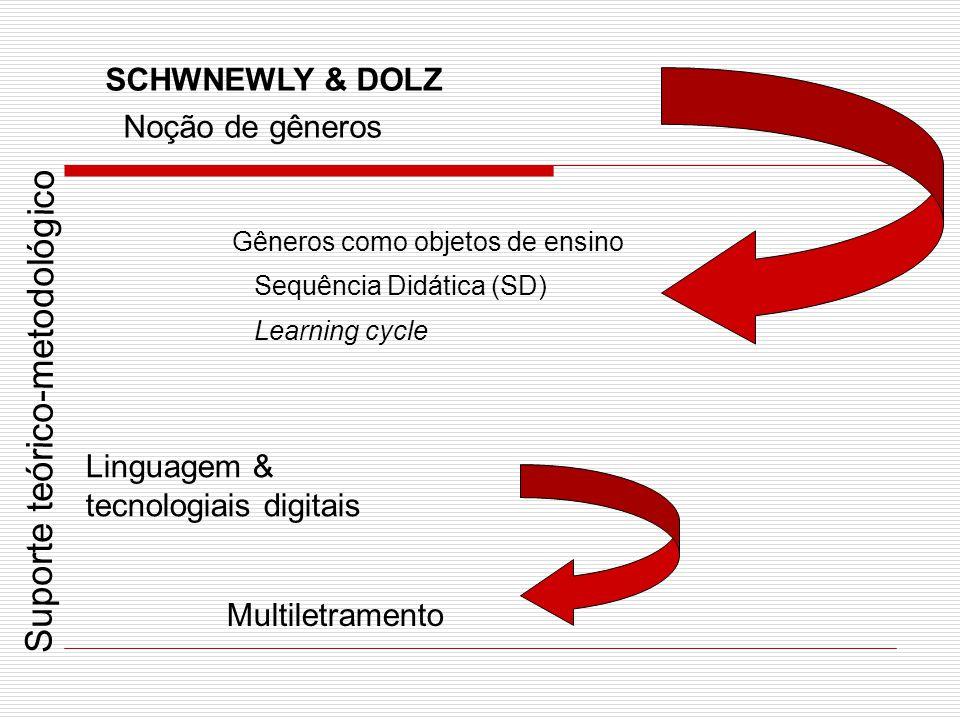 SCHWNEWLY & DOLZ Noção de gêneros Gêneros como objetos de ensino Sequência Didática (SD) Learning cycle Linguagem & tecnologiais digitais Multiletrame