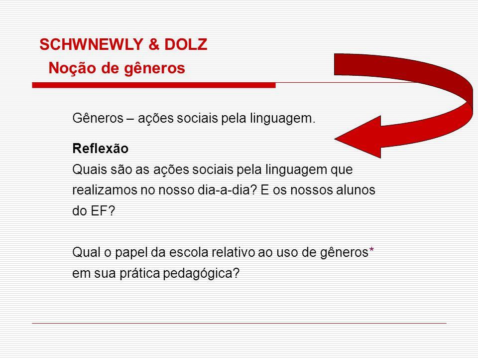 Gêneros – ações sociais pela linguagem. Reflexão Quais são as ações sociais pela linguagem que realizamos no nosso dia-a-dia? E os nossos alunos do EF