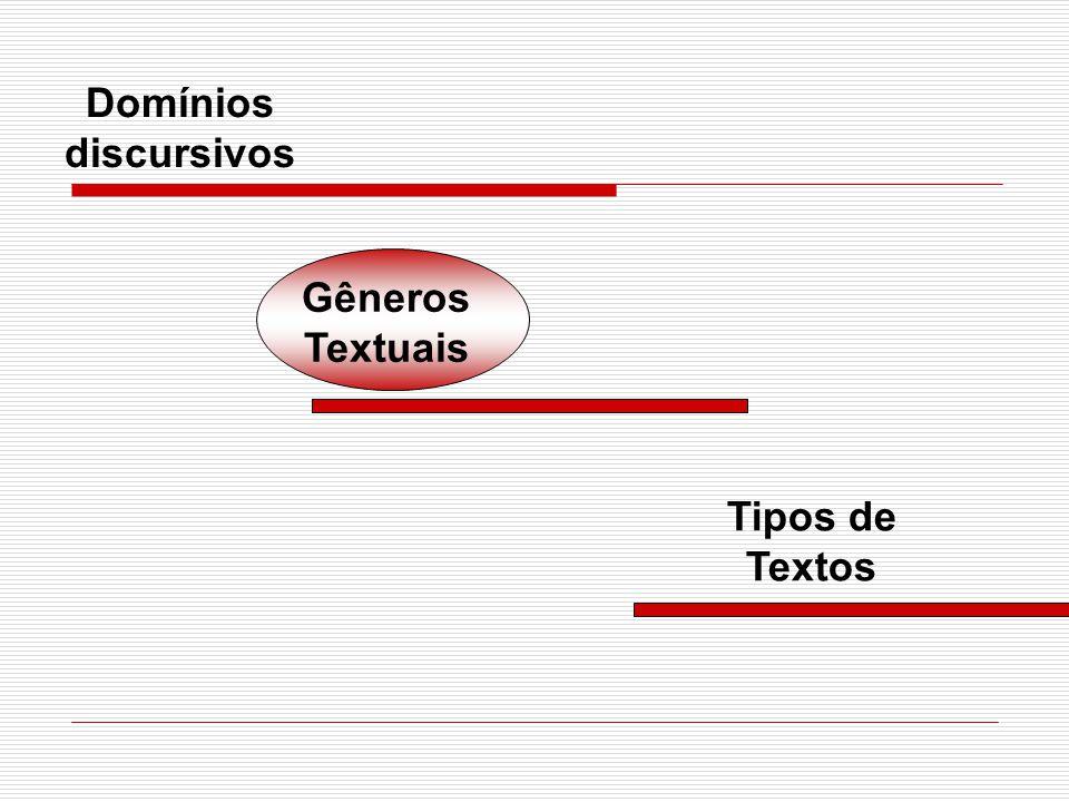 Domínios discursivos Tipos de Textos Gêneros Textuais