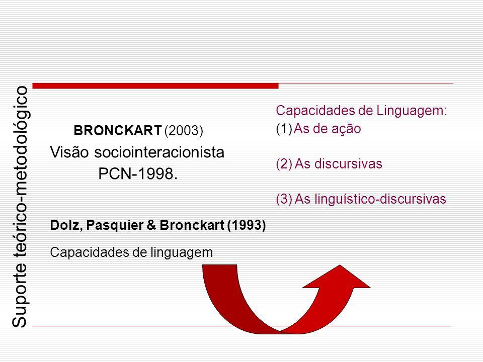Capacidades de Linguagem: (1)As de ação (2) As discursivas (3) As linguístico-discursivas BRONCKART (2003) Visão sociointeracionista PCN-1998. Dolz, P