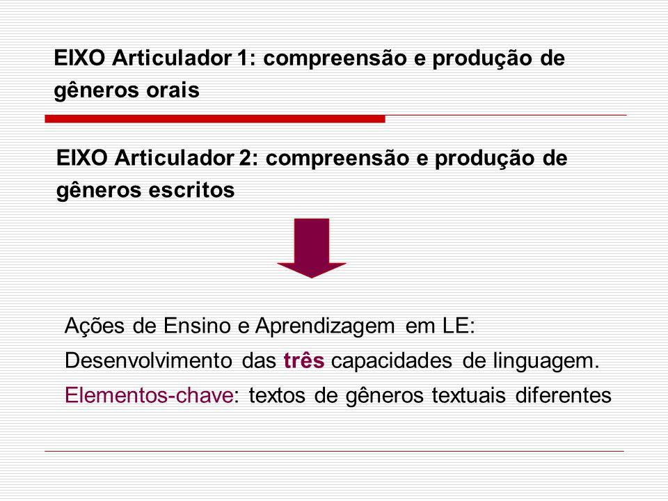 EIXO Articulador 1: compreensão e produção de gêneros orais EIXO Articulador 2: compreensão e produção de gêneros escritos Ações de Ensino e Aprendiza