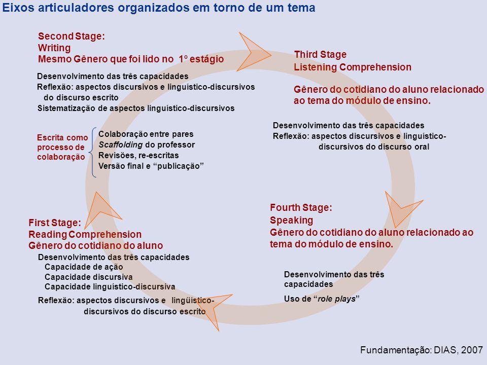 Desenvolvimento das três capacidades Capacidade de ação Capacidade discursiva Capacidade linguístico-discursiva Reflexão: aspectos discursivos e lingü
