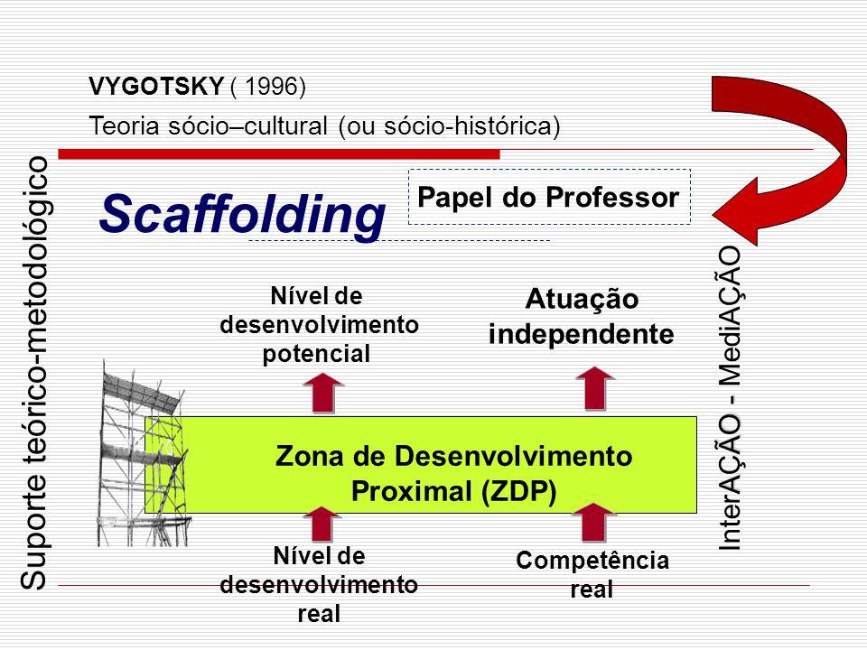 Papel do Professor Nível de desenvolvimento real Competência real Atuação independente Nível de desenvolvimento potencial Zona de Desenvolvimento Prox