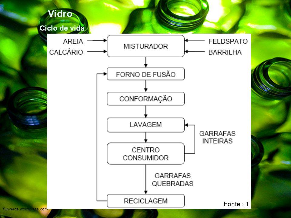 Vidro Ciclo de vida funverde.wordpress.com Fonte : 1