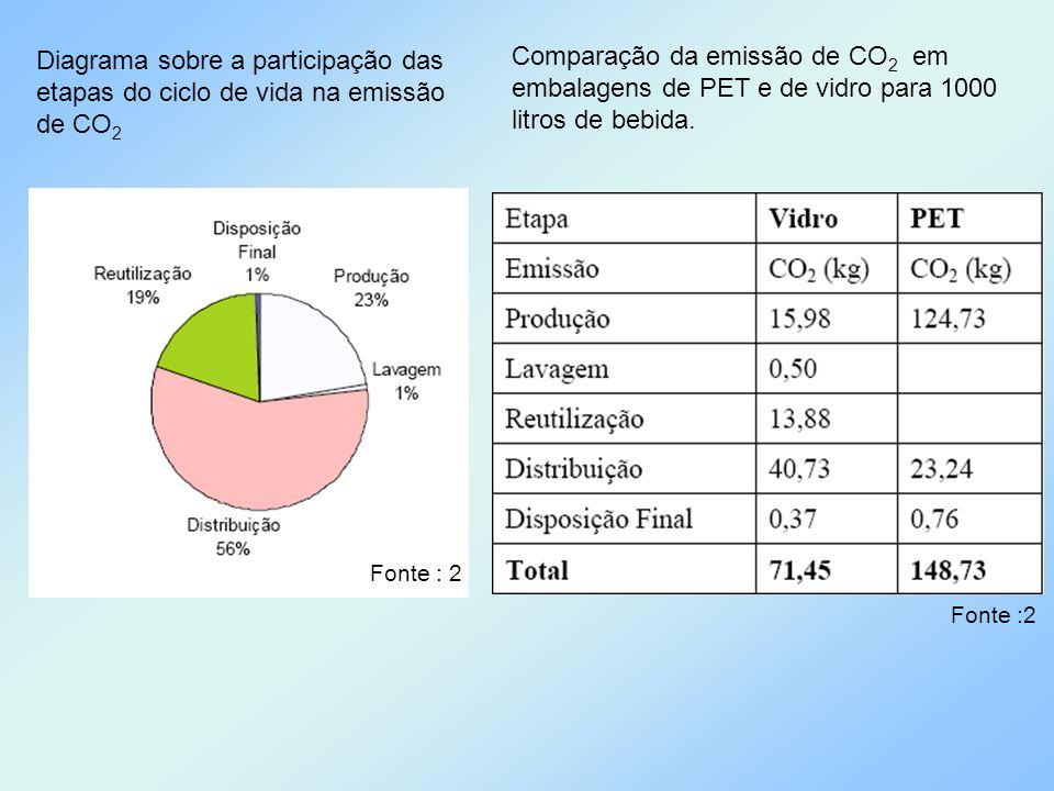 Comparação da emissão de CO 2 em embalagens de PET e de vidro para 1000 litros de bebida. Diagrama sobre a participação das etapas do ciclo de vida na