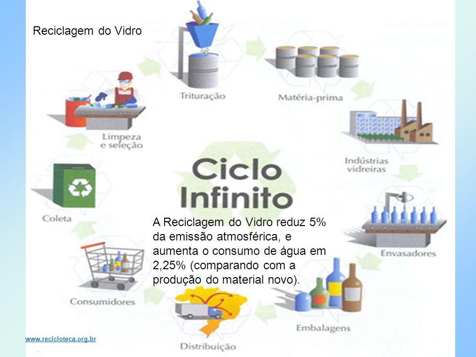 Reciclagem do Vidro www.recicloteca.org.br A Reciclagem do Vidro reduz 5% da emissão atmosférica, e aumenta o consumo de água em 2,25% (comparando com