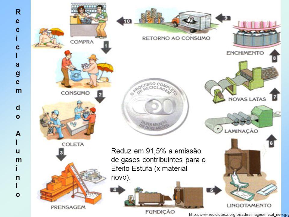 http://www.recicloteca.org.br/adm/images/metal_new.jpg Reciclagem do Alumínio Reciclagem do Alumínio Reduz em 91,5% a emissão de gases contribuintes p