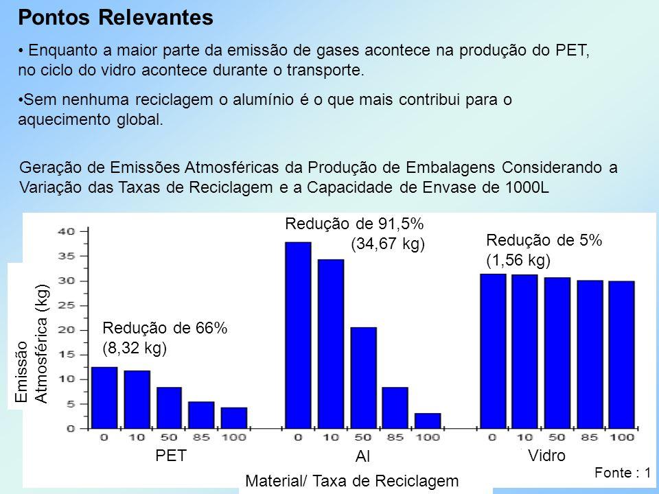 Pontos Relevantes Enquanto a maior parte da emissão de gases acontece na produção do PET, no ciclo do vidro acontece durante o transporte. Sem nenhuma