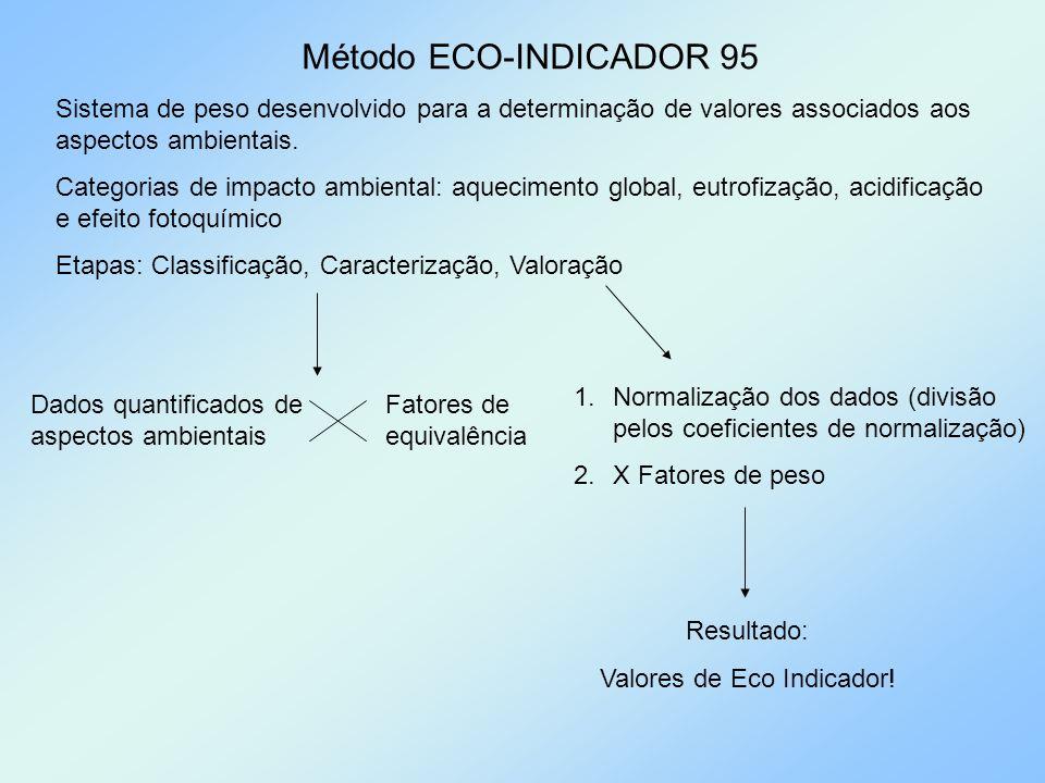 Método ECO-INDICADOR 95 Sistema de peso desenvolvido para a determinação de valores associados aos aspectos ambientais. Categorias de impacto ambienta