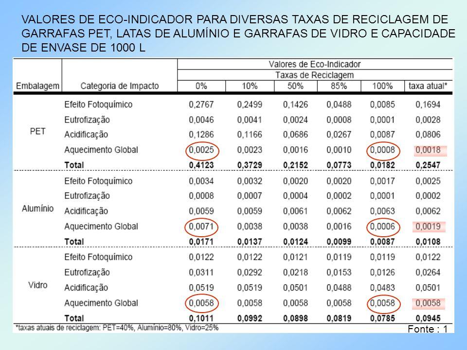 VALORES DE ECO-INDICADOR PARA DIVERSAS TAXAS DE RECICLAGEM DE GARRAFAS PET, LATAS DE ALUMÍNIO E GARRAFAS DE VIDRO E CAPACIDADE DE ENVASE DE 1000 L Fon