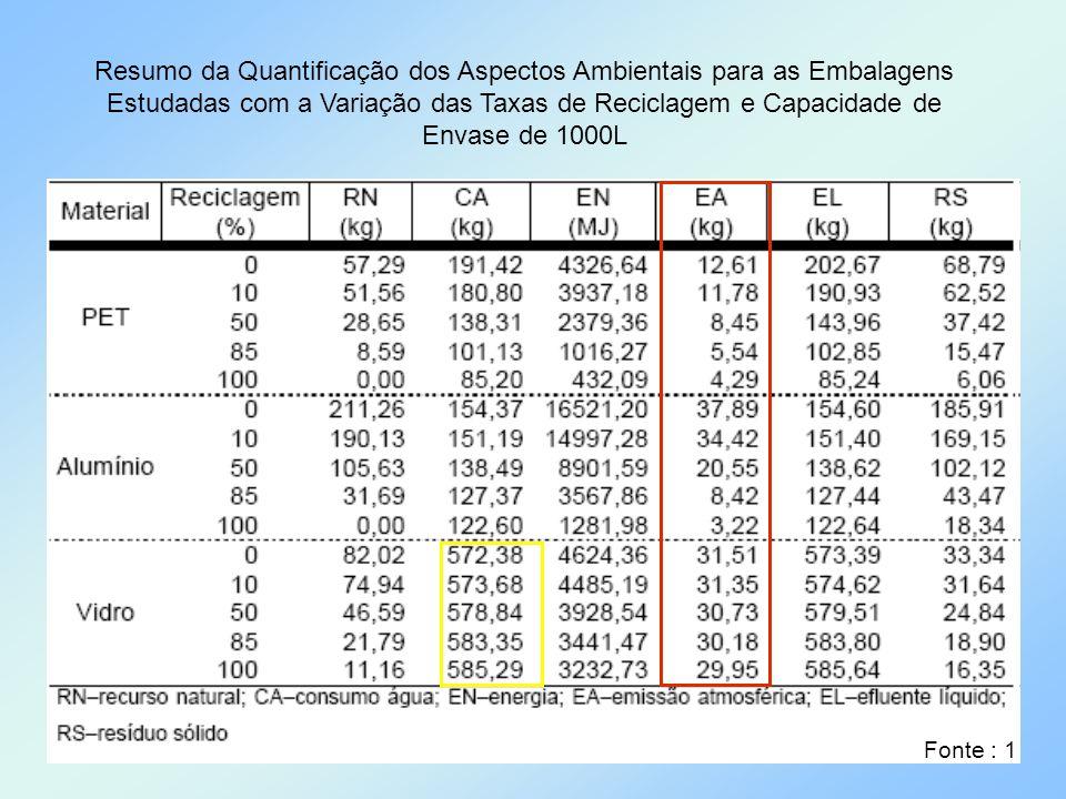 Resumo da Quantificação dos Aspectos Ambientais para as Embalagens Estudadas com a Variação das Taxas de Reciclagem e Capacidade de Envase de 1000L Fo