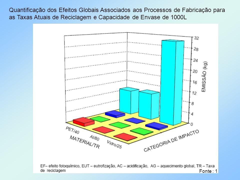 Quantificação dos Efeitos Globais Associados aos Processos de Fabricação para as Taxas Atuais de Reciclagem e Capacidade de Envase de 1000L Fonte : 1
