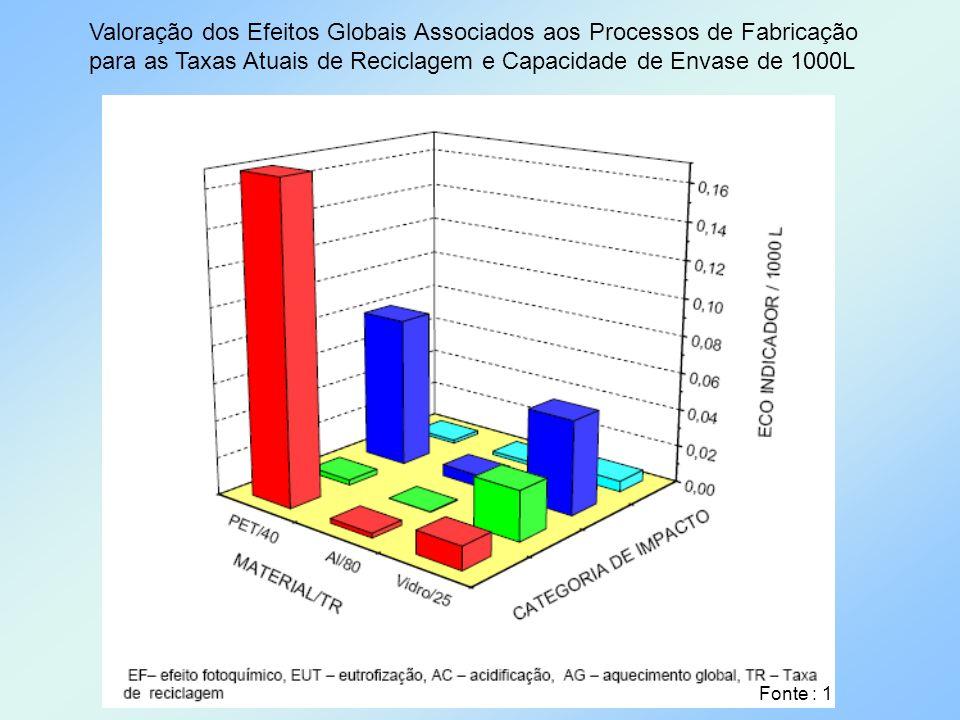 Valoração dos Efeitos Globais Associados aos Processos de Fabricação para as Taxas Atuais de Reciclagem e Capacidade de Envase de 1000L Fonte : 1