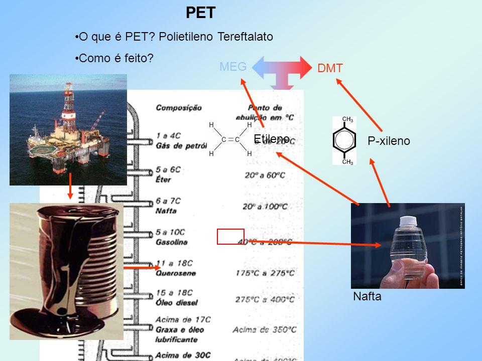 PET O que é PET? Polietileno Tereftalato Como é feito? MEG DMT PET Etileno P-xileno Nafta