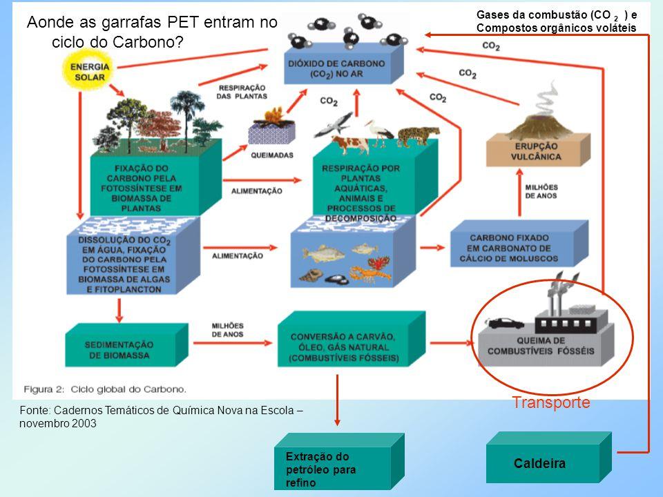 Aonde as garrafas PET entram no ciclo do Carbono? Extração do petróleo para refino Transporte Caldeira Gases da combustão (CO 2 ) e Compostos orgânico