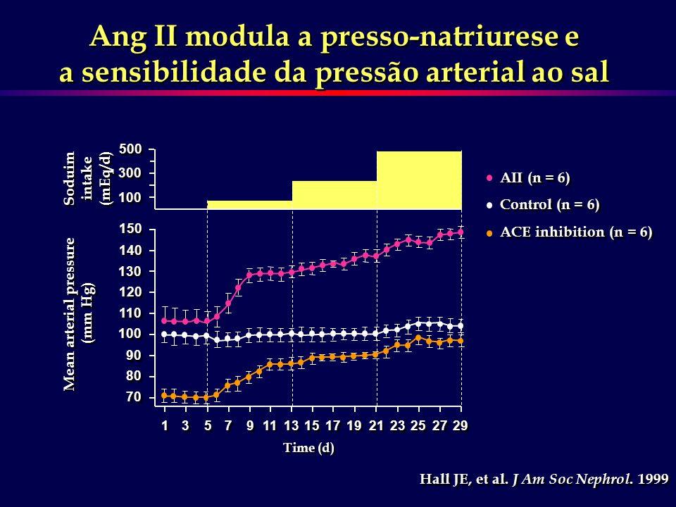 Ang II modula a presso-natriurese e a sensibilidade da pressão arterial ao sal Ang II modula a presso-natriurese e a sensibilidade da pressão arterial