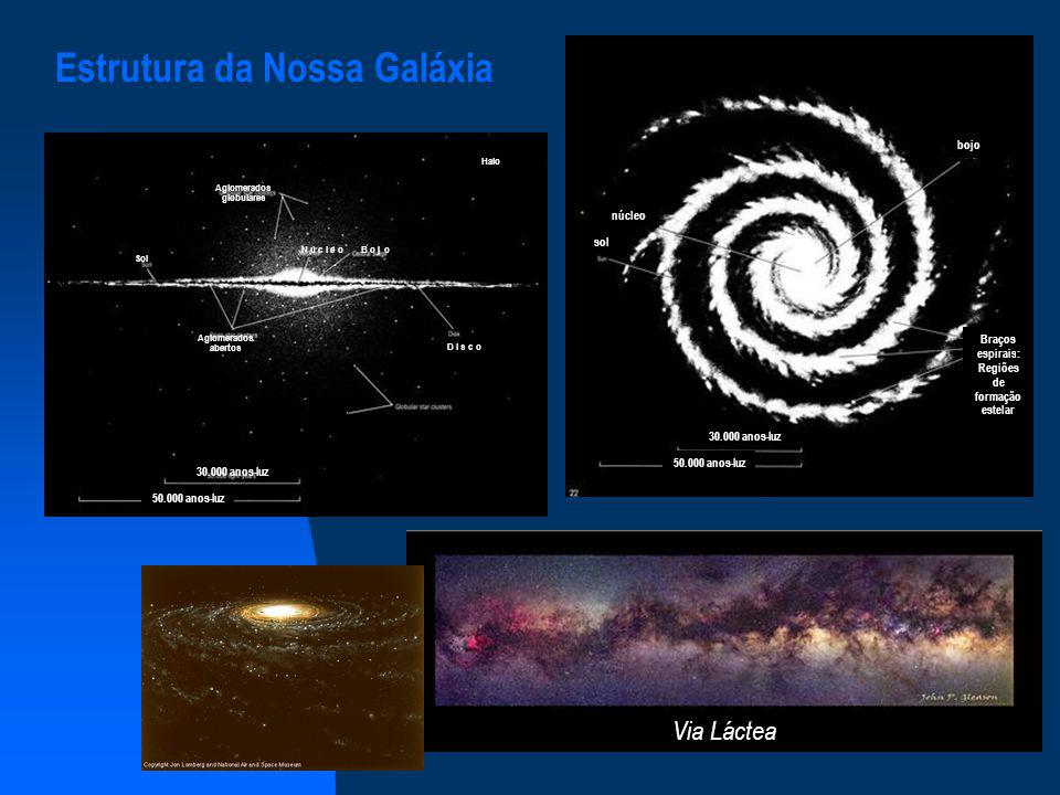 AglomeradosGlobularesAbertos Número na Galáxia1501632 LocalizaçãoHalo e bojo Disco e braços espirais Diâmetro (anos-luz)50 - 300<30 Massa (M )10 4 - 10 6 10 2 - 10 3 Idade (10 9 anos)>10<2