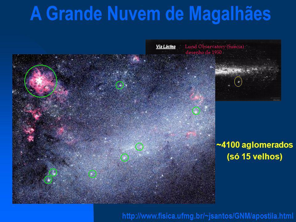 Distribuição de aglomerados na Galáxia Globulares (log t > 10) b( o ) l( o ) log t < 8.0 8.0 < log t < 9.0 log t > 9.0 log t .