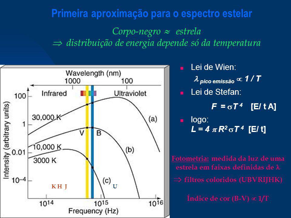O Diagrama Hertzsprung-Russell (H-R) Gráficos equivalentes: Diagrama H-R L x T (teórico) Diagrama cor-magnitude magnitude x índice de cor (observado) ex: V x (B-V) V -log(L) indica brilho (B-V) 1/T indica temperatura superficial