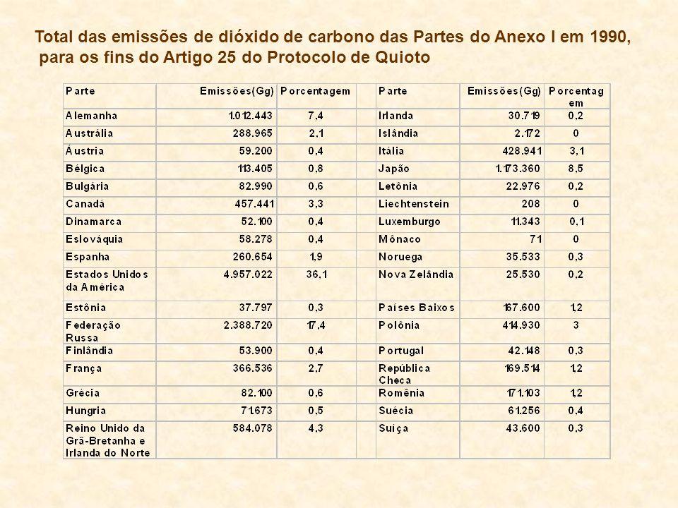 Total das emissões de dióxido de carbono das Partes do Anexo I em 1990, para os fins do Artigo 25 do Protocolo de Quioto