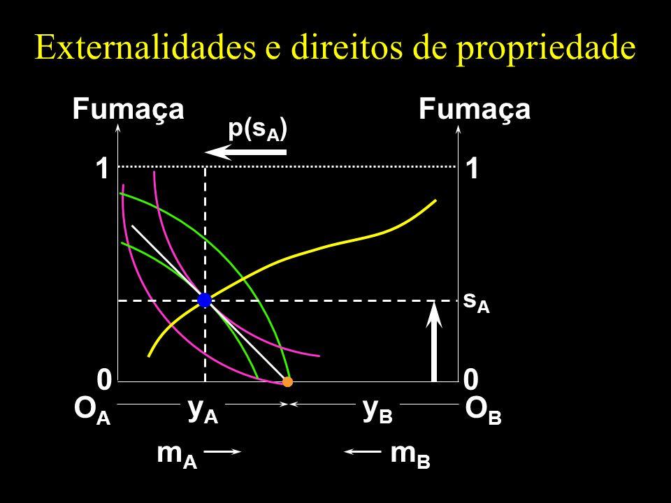 Externalidades e direitos de propriedade OAOA 1 0 Fumaça mAmA OBOB 1 0 mBmB yAyA yByB p(s A ) sAsA