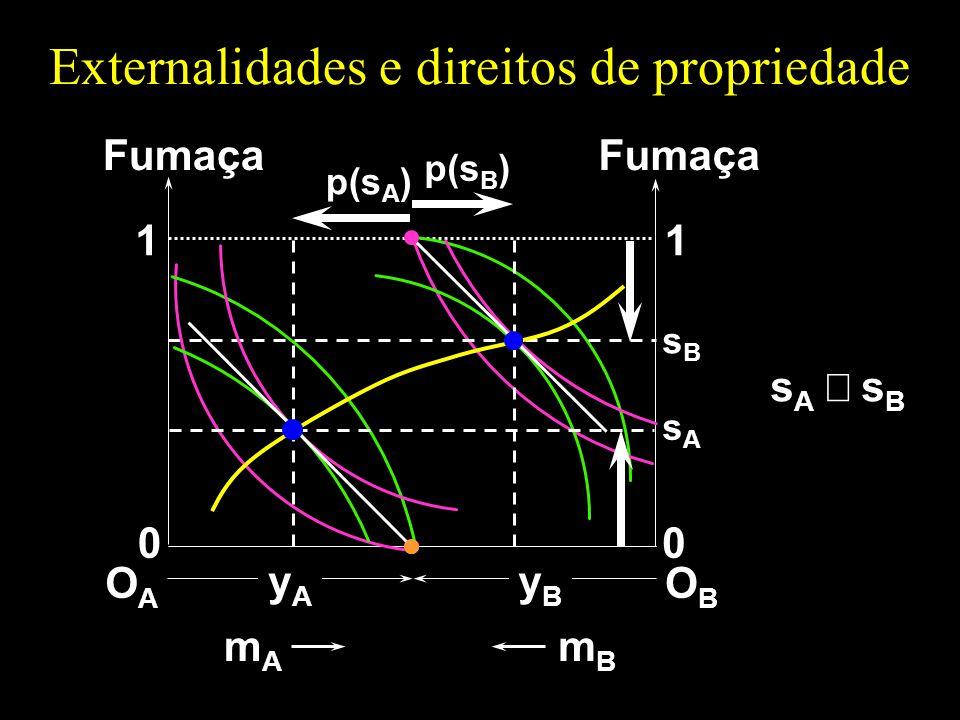 Externalidades e direitos de propriedade OAOA 1 0 Fumaça mAmA OBOB 1 0 mBmB yAyA yByB p(s B ) p(s A ) s A s B sBsB sAsA