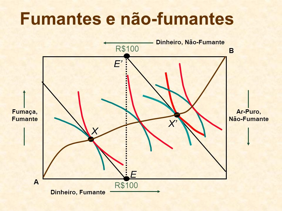 Preferências Quase-lineares e Teorema de Coase A Fumaça, Fumante Ar-Puro, Não-Fumante B Dinheiro, Não-Fumante Dinheiro, Fumante Alocações Eficientes de Pareto E E F Tanto com E ou E, a externalidade, em equilíbrio, é F.