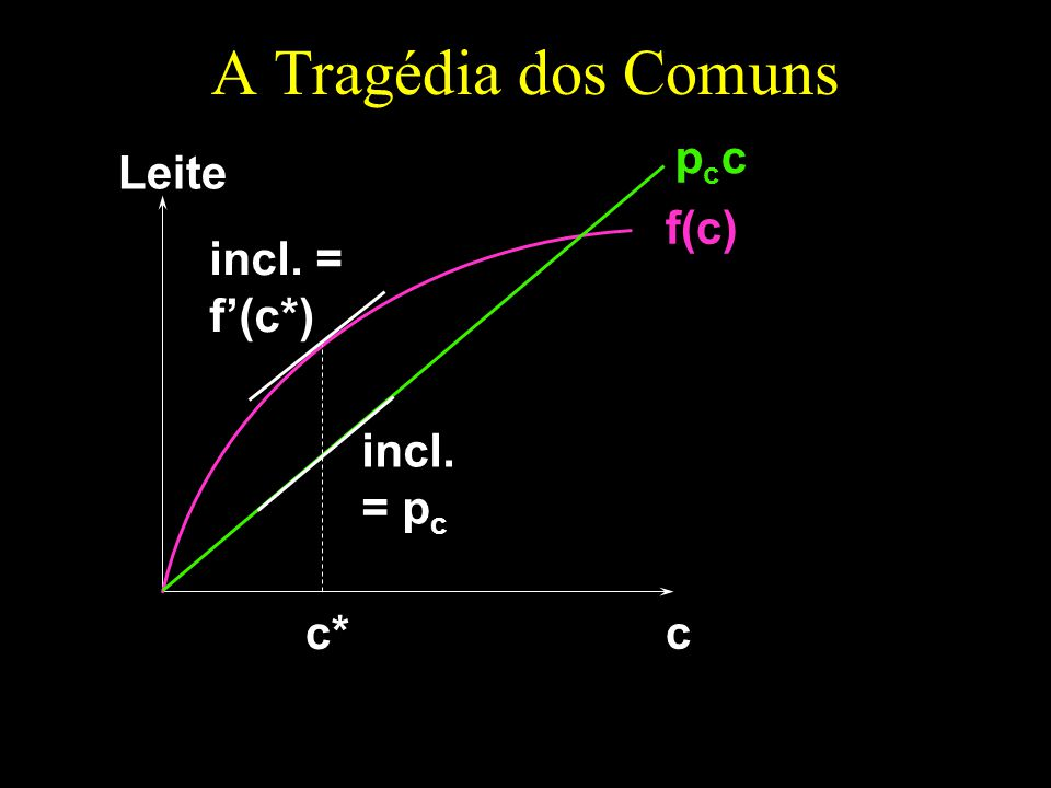 A Tragédia dos Comuns c Leite f(c) pccpcc incl. = f(c*) c* incl. = p c